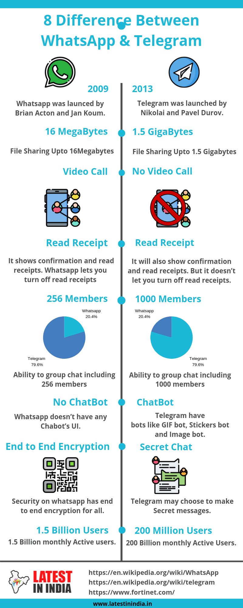 8 Difference between Whatsapp & Telegram